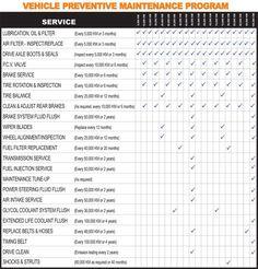Car / Vehicle Maintenance Checklist: | D.I.Y. ideas | Pinterest ...