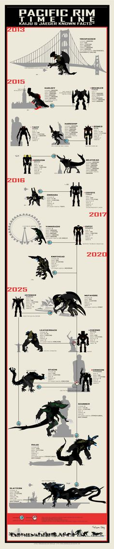 Infographic of Pacific Rim's timeline, with Kaijus and Jaegers in scale, with modern landmarks and vehicles as references. Only Kaijus and Jaegers with sufficient information and or/reference...