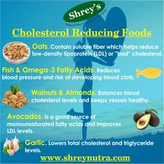 With a rising incidence of chronic disease in India; high cholesterol levels are a major concern for many. Cholesterol can be managed successfully by following a healthy diet and exercising regularly. The following foods and consuming appropriate health supplements are important for those with high cholesterol. For more information please visit www.shreynutra.com! #cholesterol #health #vitamins #supplements
