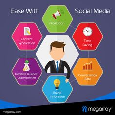 #SocialMediaMarketing comprises advance protocol that make your daunting task easy. Be it Content Syndication or brand innovation, improving conversion or promoting brand, social media marketing works efficiently. #SMM #SocialMedia #MeggarrayIndia Marketing Words, Social Media Marketing, Brand Innovation, Conversation, It Works, Content, Make It Yourself, Business, Easy