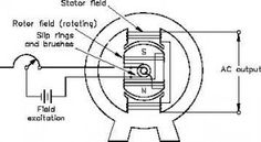 Alternator Basics Design - Functions And Properties