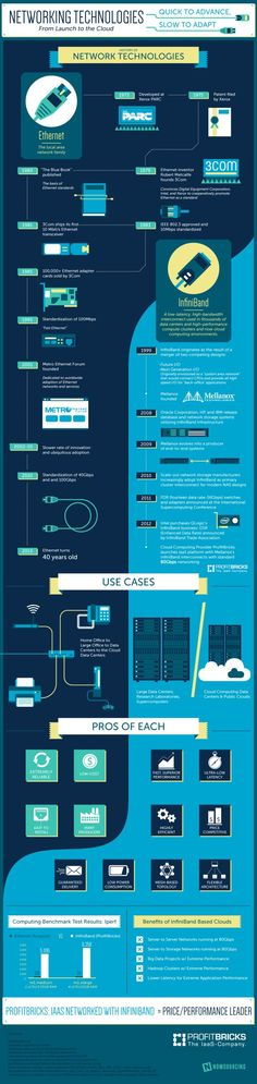 Networking technologies #infographic. #telconetworks