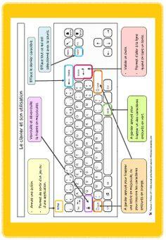 Fiche pour l'ordinateur et l'utilisation du clavier Sheet for the computer and the use of the keyboard Computer Works, Der Computer, Computer Keyboard, Computer Teacher, Computer Lessons, Whatsapp Tricks, French Classroom, Educational Websites, Microsoft Excel
