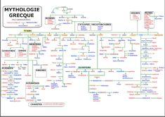 mythologie grecque généalogie - Recherche Google