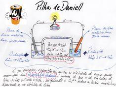 Sabe o que é Pilha de Daniell e como ela funciona? Esse mapa mental te explica e te ajuda a garantir aquela nota 10 na prova de química!