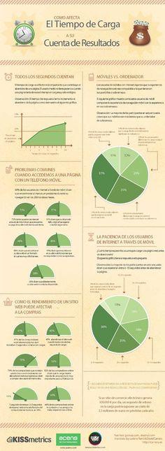 La velocidad de carga de una web es fundamental. #Infografía en español