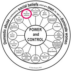 Control relationship power wheel and What Is