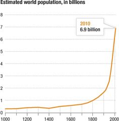Cool video of population growth illustrated with filling glasses