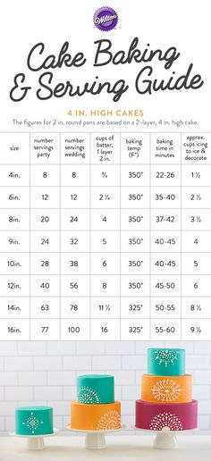 Cake Baking and Serving Guide - Use this handy chart when baking 4 in. high cakes. The charts are based on baking recommendations from the Wilton Test Kitchen; your results may vary depending on oven performance or altitude in your area. Always check for doneness at the shortest bake time listed.
