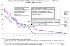 Vaccines Did Not Save Us – 2 Centuries Of Official Statistics - England & Wales Diphtheria Mortality 1901 to 1999