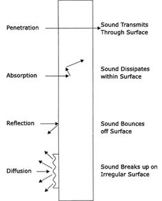 How noise barriers reduce sound Acoustic Design, Acoustic Wall, Acoustic Panels, Acoustic Barrier, Modern House Floor Plans, Gabion Wall, Music Studio Room, Noise Reduction, Sound Proofing