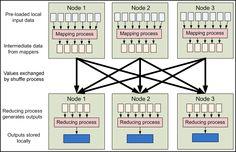 hadoop mapreduce-process