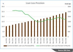 """A new template is available in CEIC Gallery under Hot Topics. """"China Non Performing Loan"""".  Weak internal consumer demand and slowdown in GDP growth resulted in less investment return and hence higher non-performing loan in China.   Data series are extracted from CEIC's China Premium Database  Read more: http://spr.ly/6499BQlBN  #ceicdata"""