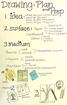 TAB-ChoiceArtEd: View Photo: Color Trifold 1 *Make a similar poster about inspiration and the artistic process* High School Art, Middle School Art, Classroom Posters, Art Classroom, Drawing Lessons, Art Lessons, Art Room Posters, Classe D'art, Art Handouts