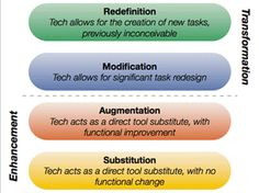 What Is Successful #Technology #Integration? | #Edutopia