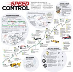 Speed Control at The Indy 500 Visual Infographic
