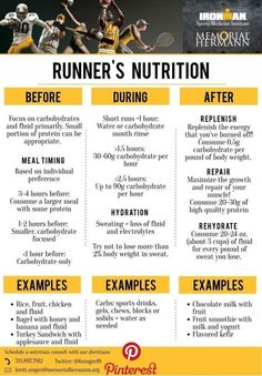 Add Nutrition To Your Diet With These Helpful Tips. Nutrition is full of many different types of foods, diets, supplements and Nutrition For Runners, Nutrition Plans, Nutrition Guide, Healthy Nutrition, Cucumber Nutrition, Spinach Nutrition, Nutrition Activities, Fitness Nutrition, Athlete Nutrition