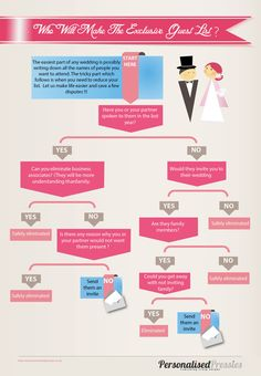 Who Will Make The Wedding Guest List visual.ly