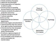 14 principles