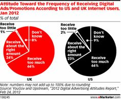 research has found that two-thirds of consumers in both countries felt that they received too much advertising through digital channels such as apps, websites, email and SMS