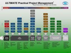 PMBOK diagrams 5th edition - 42 processes