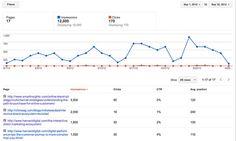 Πέντε χρήσιμα εργαλεία για να αξιοποιήσεις πλήρως τα Google Analytics Google Analytics, Chart, Tools, Blog, Instruments, Blogging