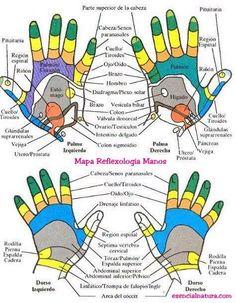 Pontos reflexos - mãos
