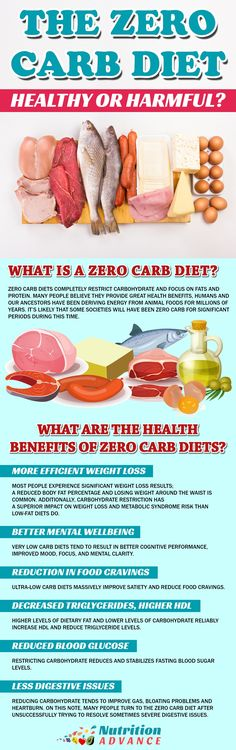 The Zero Carb Diet: Is it Healthy or Harmful? This infographic lists some of the health benefits of the zero carb diet and the article provides a balanced view of the possible positives and negatives of zero carb. Contrary to low carb and keto diets thi Healthy Diet Tips, Healthy Fats, Paleo Diet, Ketogenic Diet, Zero Carb Diet, No Carb Diets, Low Carb, Food For Period, Hypothyroidism Diet