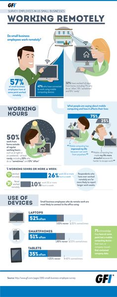 Do Small Business Employee Work Remotely?  #Infographic #SmallBusiness #Employee