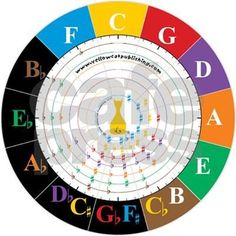 circle of fifths game - Google Search