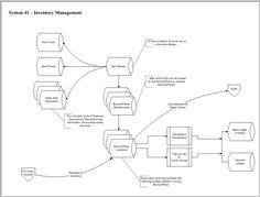 JD Edwards Inventory Management Flowchart #EnterpriseOne