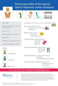 Who is most likely to stream the Big Dance game online? Here's a good guide to spotting them. www.experian.com/simmons