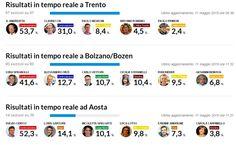 Elezioni in Trentino Alto Adige: Berlusconi fatto a pezzi | GaiaItalia.com