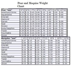 Weight Chart Of Rounds In All Stones Topaz Aquamarine