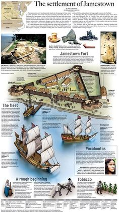 Settlement of Jamestown. one page description of all the main points to know for Jamestown History Classroom, History Teachers, Teaching History, History Education, Primary History, Teaching American History, History Activities, Study History, History Facts
