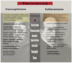 Poesía barroca. Culteranismo y conceptismo. Infografía. | ProfeVio