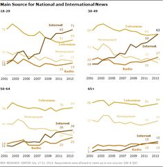 What Everyone Is Missing About the Decline of Newspapers and the Rise of the Internet - This chart from Pew highlights the big conceptual error in most coverage I see of the decline of newspapers & the rise of the Internet: Television. Television, not newspapers or the Internet, is people's main source of news.