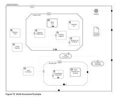 Case Management Model and Notation (CMMN) by Torsten Winterberg | SOA Community Blog