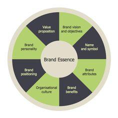 Target Diagram - Brand Essence Model