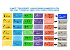 Claves y condicioen para un cambio significativo en el uso de la tecnología en los procesos de aprendizaje