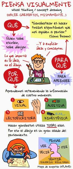 How to Promote Visual Thinking in the Classroom Flipped Classroom, Spanish Classroom, Teaching Spanish, Visual Thinking, Design Thinking, Critical Thinking, Map Mind, Formation Management, Elevator Pitch
