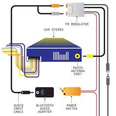 How to Install Bluetooth Audio in Your Car  - PopularMechanics.com