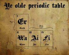 Periodic table chemistry joke