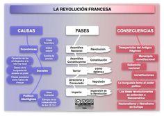 Mapa conceptual de la Revolución francesa (1789-1799)