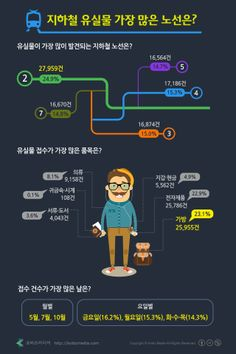 #Infographic [Korean]  지하철 유실물 많은 노선은?