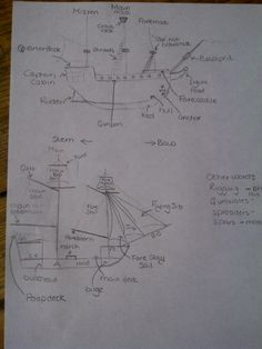Annotated diagrams