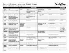 192 best genealogy org 02 forms charts worksheets research