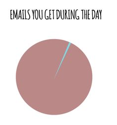 10 Charts And Graphs That Perfectly Describe Your Worst Email Habits