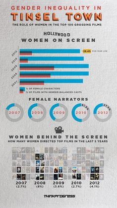 The Number Of Women In Top-Grossing Movies Hits Five-Year Low.