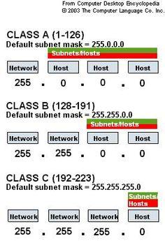 http://yukbelajar-komputer.com/wp-content/uploads/2011/11/Subnetting1.jpg